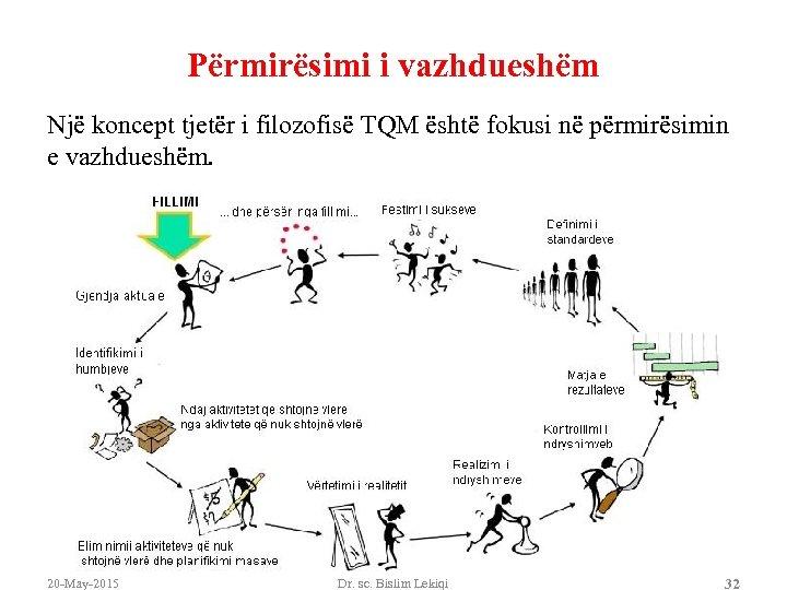 Përmirësimi i vazhdueshëm Një koncept tjetër i filozofisë TQM është fokusi në përmirësimin e