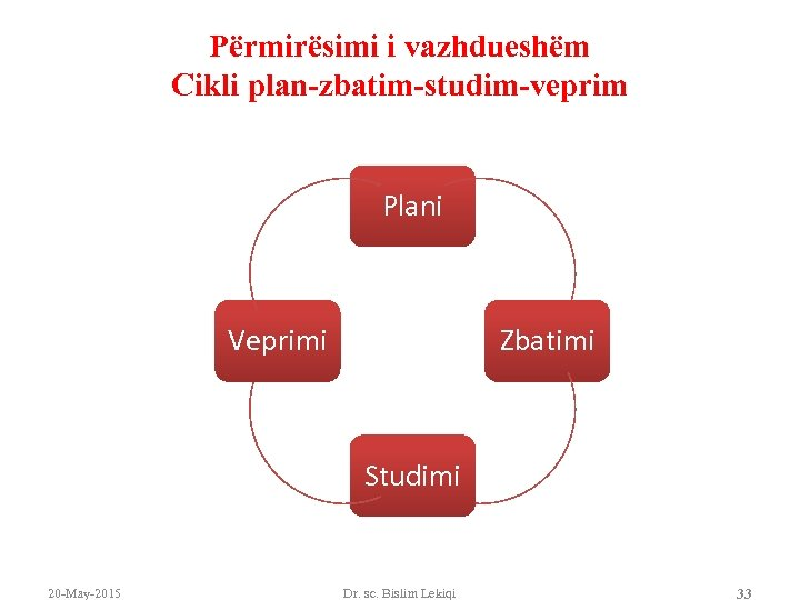 Përmirësimi i vazhdueshëm Cikli plan-zbatim-studim-veprim Plani Veprimi Zbatimi Studimi 20 -May-2015 Dr. sc. Bislim