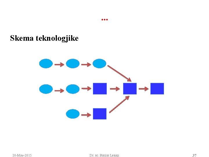 . . . Skema teknologjike 20 -May-2015 Dr. sc. Bislim Lekiqi 37