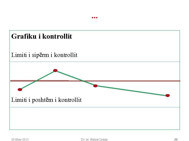. . . Grafiku i kontrollit Limiti i sipërm i kontrollit Limiti i poshtëm