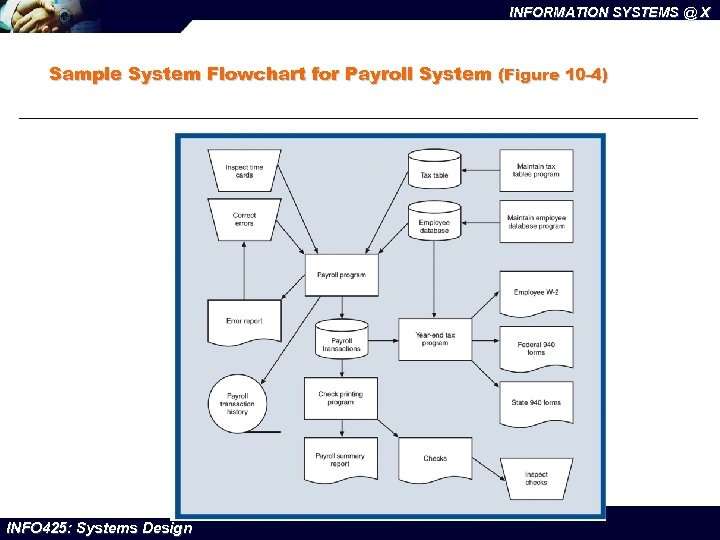 INFORMATION SYSTEMS @ X Sample System Flowchart for Payroll System (Figure 10 -4) INFO
