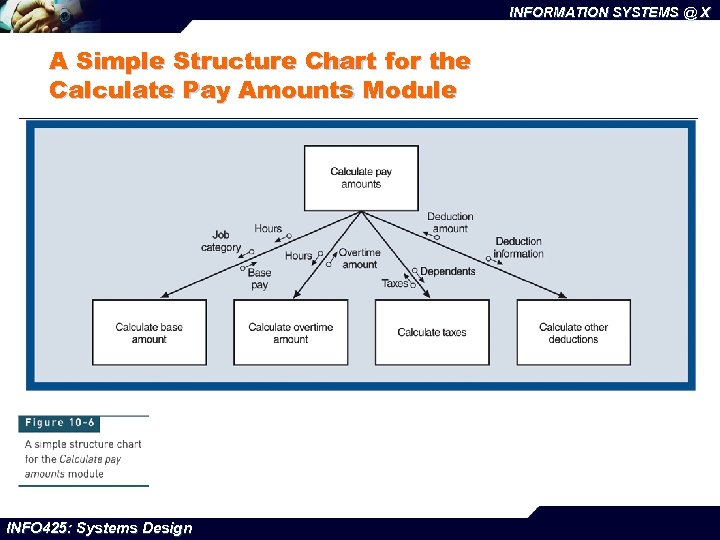 INFORMATION SYSTEMS @ X A Simple Structure Chart for the Calculate Pay Amounts Module