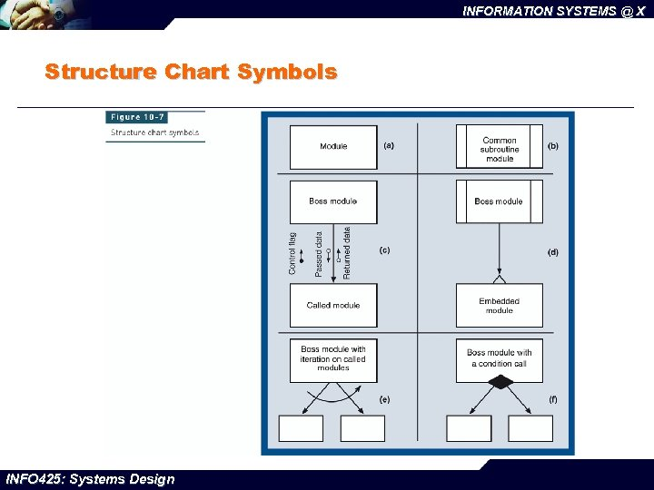 INFORMATION SYSTEMS @ X Structure Chart Symbols INFO 425: Systems Design