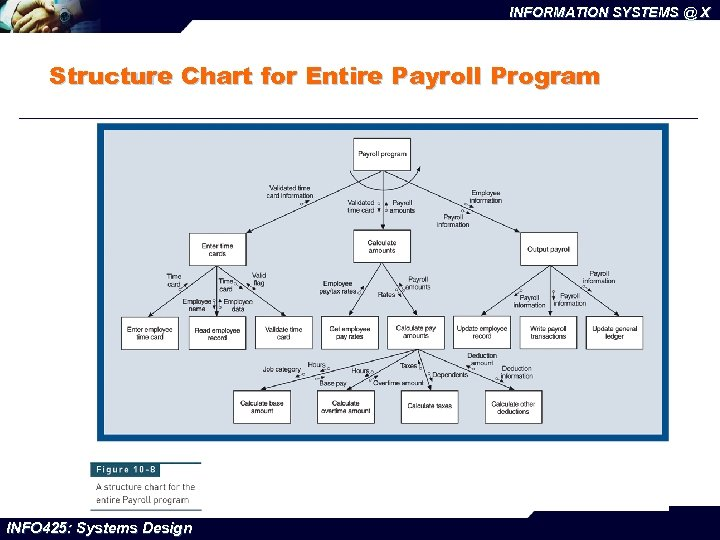 INFORMATION SYSTEMS @ X Structure Chart for Entire Payroll Program INFO 425: Systems Design