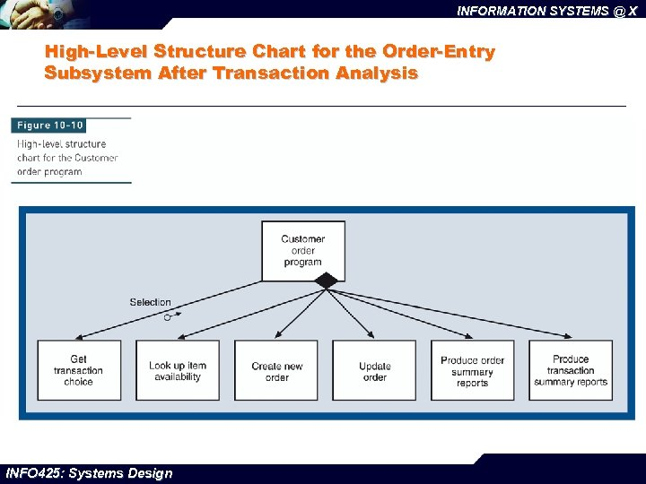 INFORMATION SYSTEMS @ X High-Level Structure Chart for the Order-Entry Subsystem After Transaction Analysis