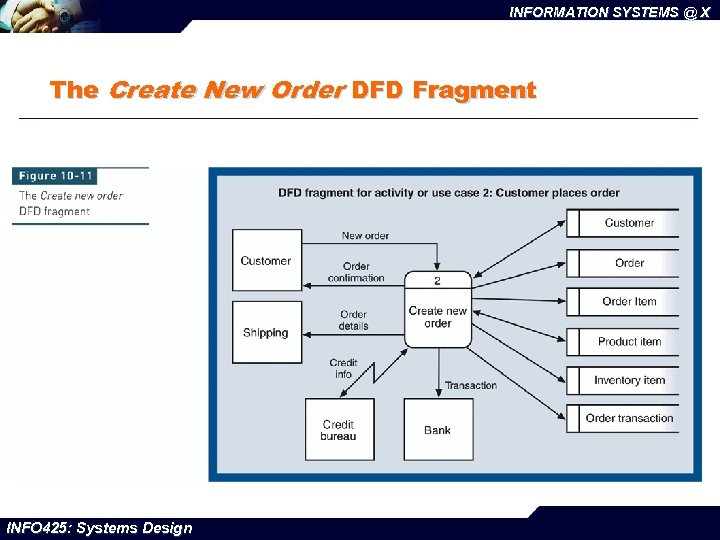 INFORMATION SYSTEMS @ X The Create New Order DFD Fragment INFO 425: Systems Design