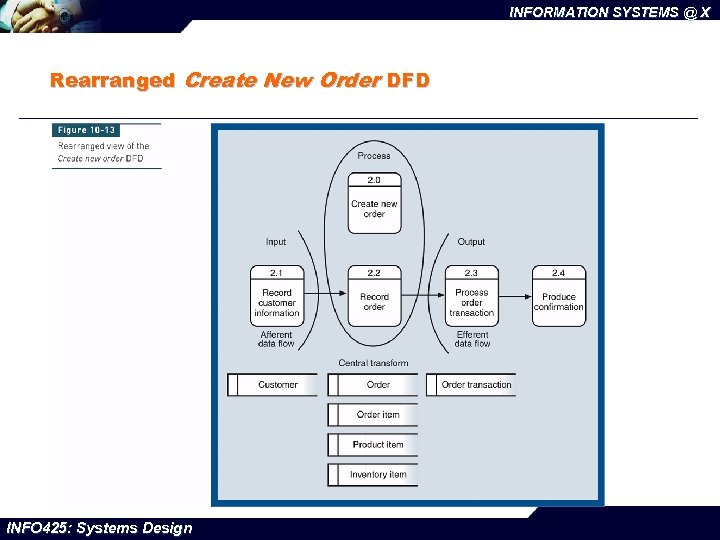 INFORMATION SYSTEMS @ X Rearranged Create New Order DFD INFO 425: Systems Design
