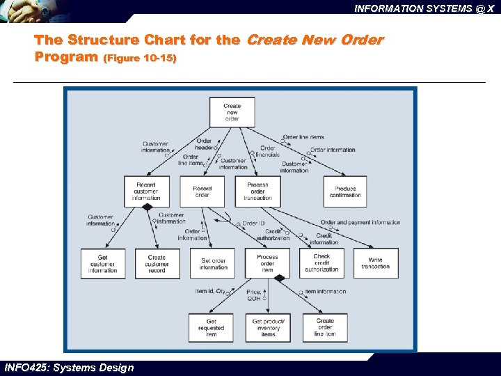 INFORMATION SYSTEMS @ X The Structure Chart for the Create New Order Program (Figure