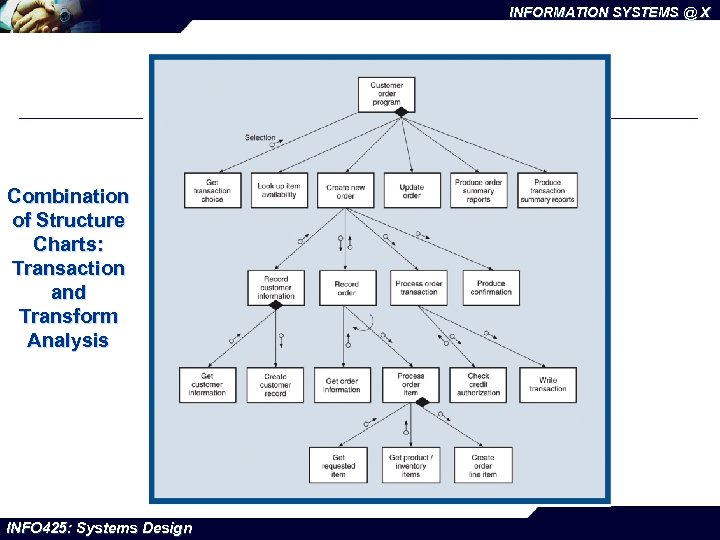 INFORMATION SYSTEMS @ X Combination of Structure Charts: Transaction and Transform Analysis INFO 425: