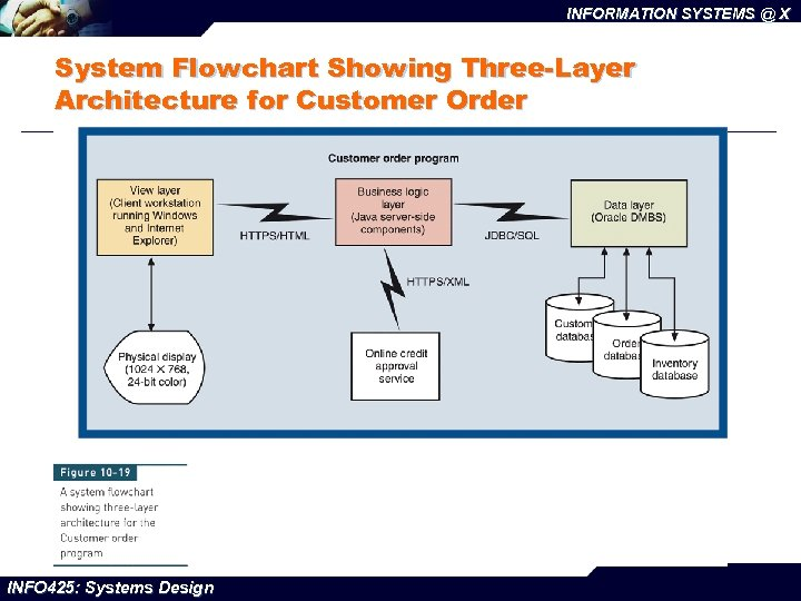 INFORMATION SYSTEMS @ X System Flowchart Showing Three-Layer Architecture for Customer Order INFO 425: