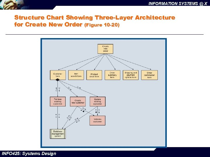 INFORMATION SYSTEMS @ X Structure Chart Showing Three-Layer Architecture for Create New Order (Figure