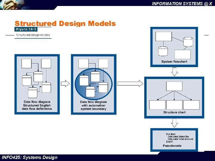 INFORMATION SYSTEMS @ X Structured Design Models INFO 425: Systems Design