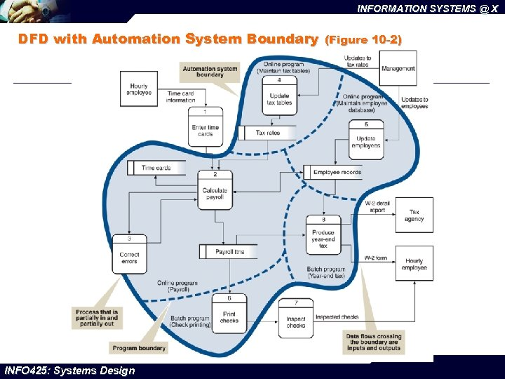 INFORMATION SYSTEMS @ X DFD with Automation System Boundary INFO 425: Systems Design (Figure