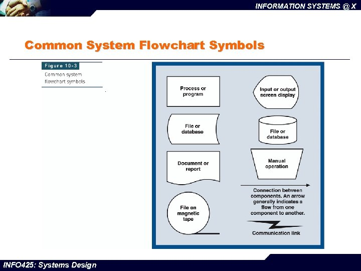 INFORMATION SYSTEMS @ X Common System Flowchart Symbols INFO 425: Systems Design
