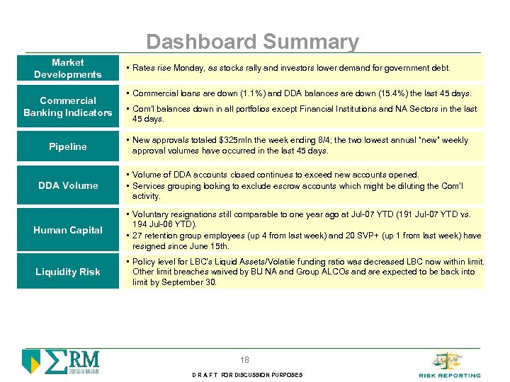 Dashboard Summary Market Developments Commercial Banking Indicators • Rates rise Monday, as stocks rally