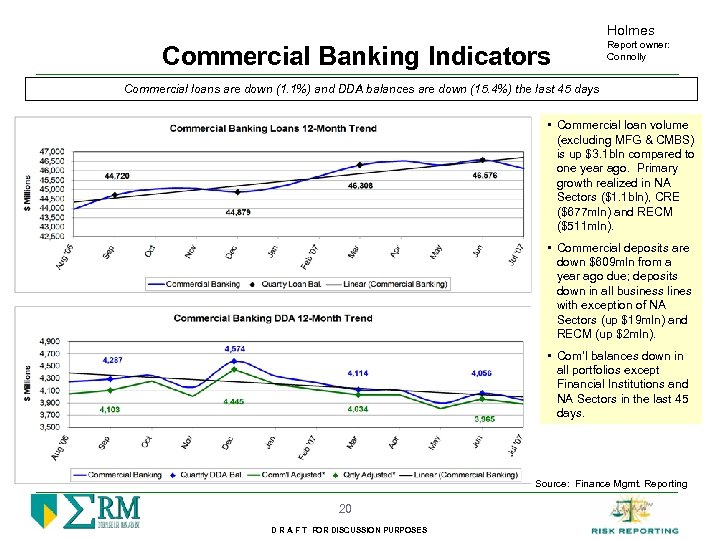 Holmes Commercial Banking Indicators Report owner: Connolly Commercial loans are down (1. 1%) and