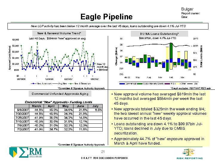 Bulger Report owner: Daw Eagle Pipeline New LCP activity has been below 12 month