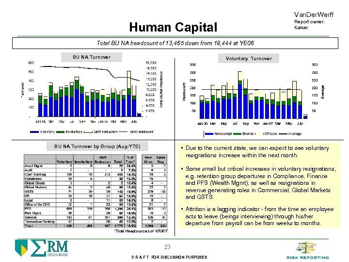 Van. Der. Werff Report owner: Kaiser Human Capital Total BU NA headcount of 13,