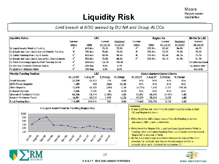 Moore Liquidity Risk Limit breach at 6/30; waived by BU NA and Group ALCOs