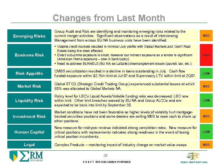 Changes from Last Month Group Audit and Risk are identifying and monitoring emerging risks