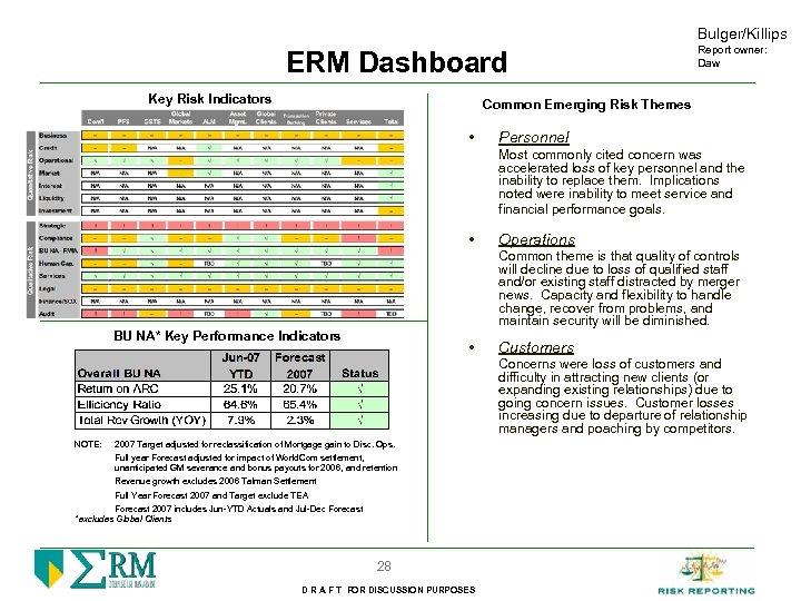 Bulger/Killips ERM Dashboard Key Risk Indicators Report owner: Daw Common Emerging Risk Themes •