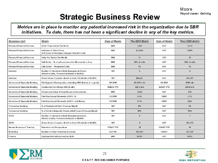 Moore Strategic Business Review Report owner: Gehring Metrics are in place to monitor any