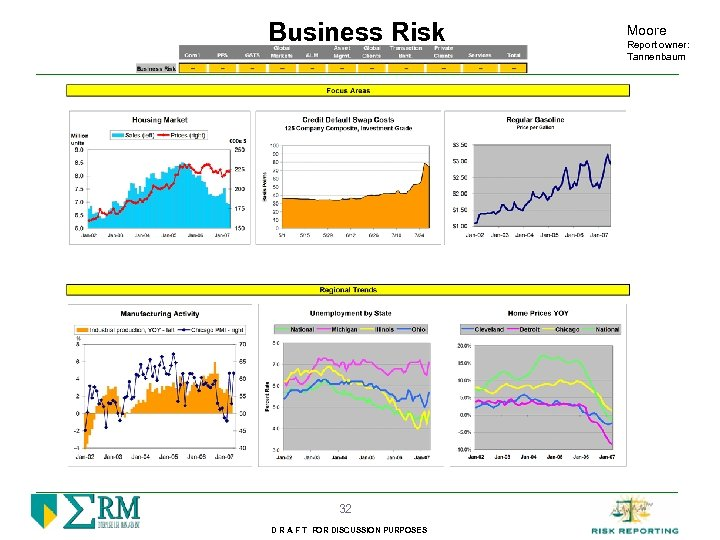 Business Risk 32 D R A F T FOR DISCUSSION PURPOSES Moore Report owner: