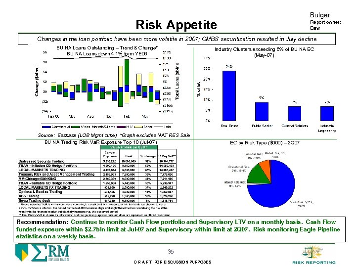 Bulger Risk Appetite Report owner: Daw Changes in the loan portfolio have been more