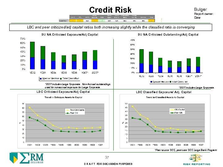 Credit Risk Bulger Report owner: Daw LBC and peer criticized/adj capital ratios both increasing