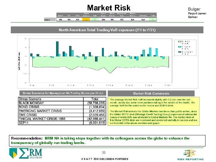 Market Risk Bulger Report owner: Bakker North American Total Trading Va. R exposure (7/1