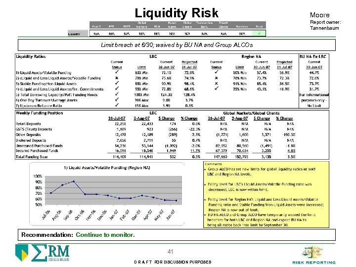 Liquidity Risk Limit breach at 6/30; waived by BU NA and Group ALCOs Recommendation: