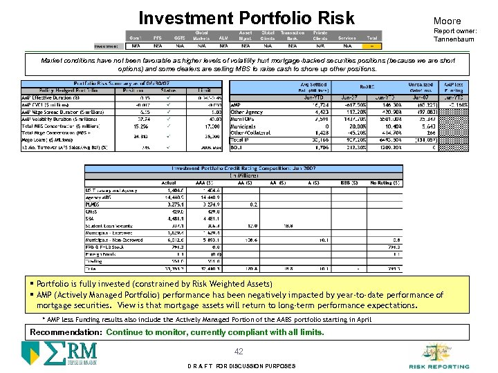 Investment Portfolio Risk Moore Report owner: Tannenbaum Market conditions have not been favorable as