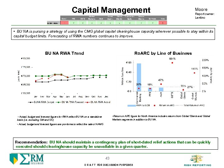 Capital Management Moore Report owner: Lentino • BU NA is pursing a strategy of