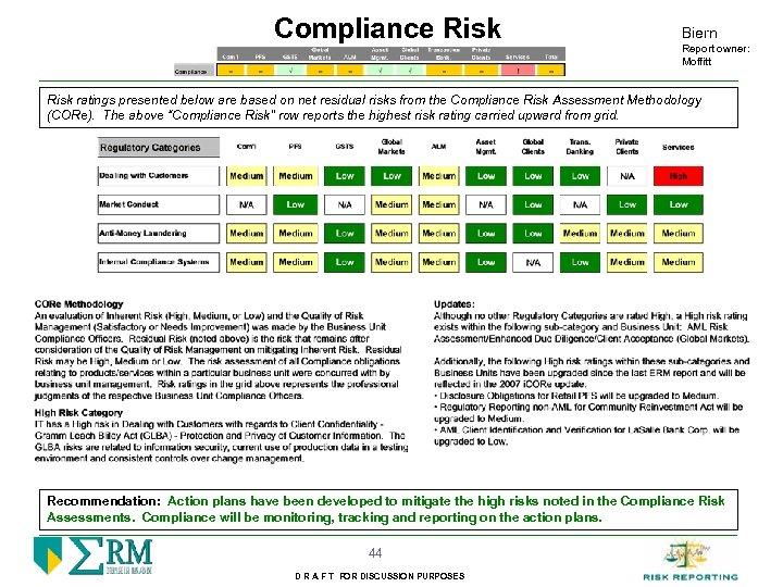 Compliance Risk Biern Report owner: Moffitt Risk ratings presented below are based on net