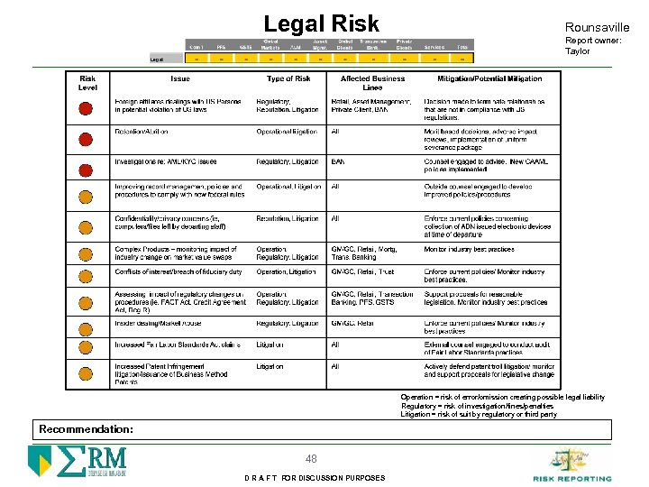 Legal Risk Rounsaville Report owner: Taylor Operation = risk of error/omission creating possible legal