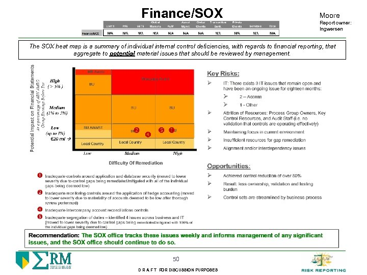 Finance/SOX Moore Report owner: Ingwersen The SOX heat map is a summary of individual