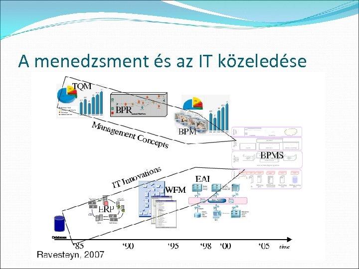 A menedzsment és az IT közeledése