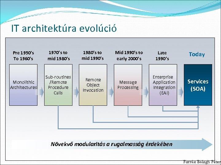 IT architektúra evolúció Pre 1950's To 1960's 1970's to mid 1980's to mid 1990's