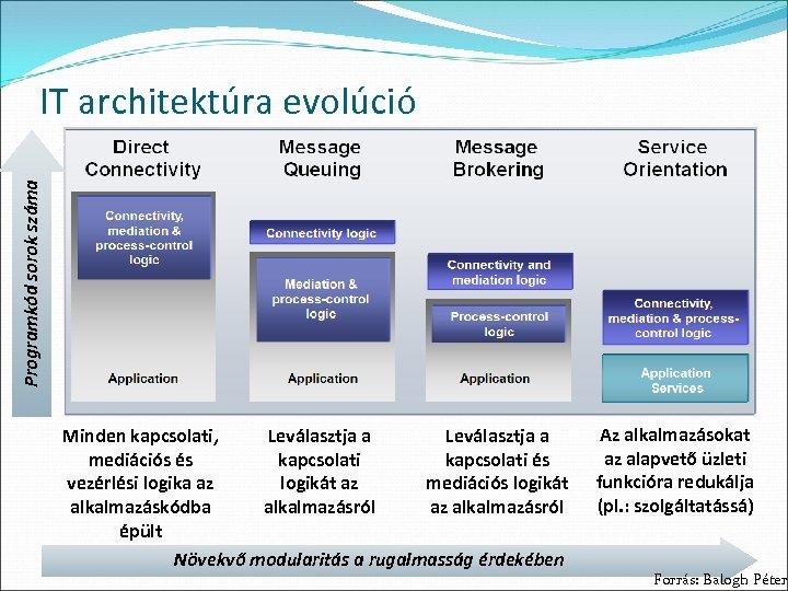 Programkód sorok száma IT architektúra evolúció Minden kapcsolati, Leválasztja a mediációs és kapcsolati és