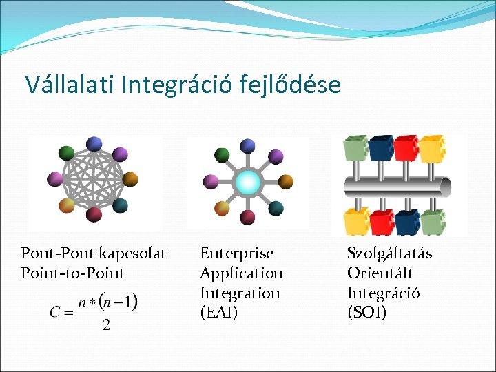 Vállalati Integráció fejlődése Pont-Pont kapcsolat Point-to-Point Enterprise Application Integration (EAI) Szolgáltatás Orientált Integráció (SOI)