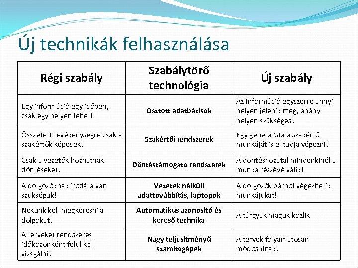 Új technikák felhasználása Szabálytörő technológia Új szabály Egy információ egy időben, csak egy helyen