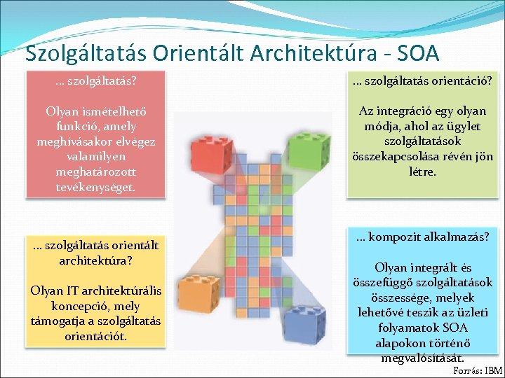 Szolgáltatás Orientált Architektúra - SOA … szolgáltatás? … szolgáltatás orientáció? Olyan ismételhető funkció, amely