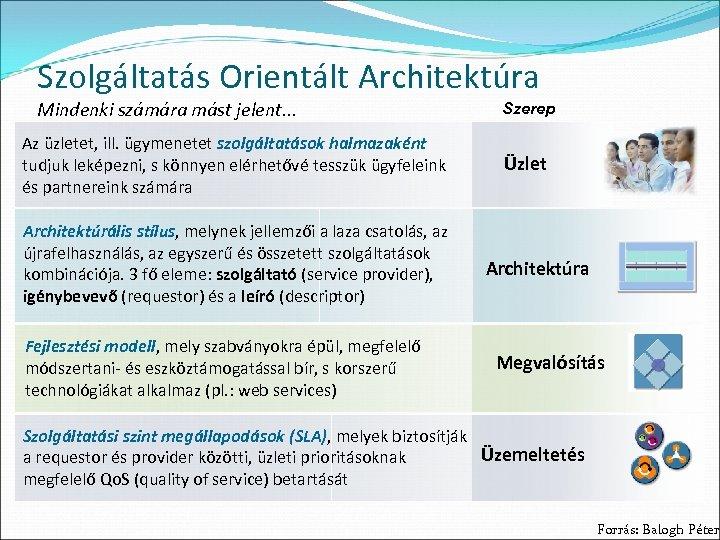 Szolgáltatás Orientált Architektúra Mindenki számára mást jelent. . . Az üzletet, ill. ügymenetet szolgáltatások