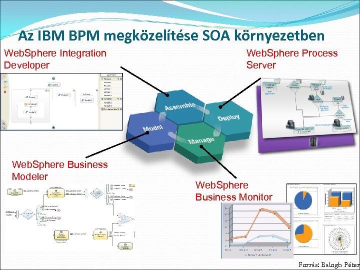 Az IBM BPM megközelítése SOA környezetben Web. Sphere Integration Developer Web. Sphere Business Modeler