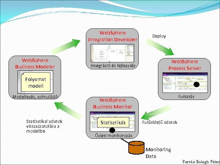Web. Sphere Integration Developer Web. Sphere Business Modeler Integráció és fejlesztés Deploy Web. Sphere