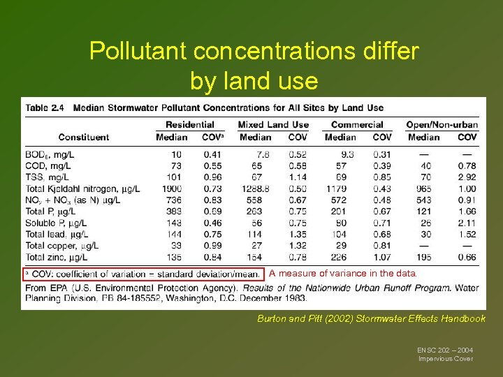 Pollutant concentrations differ by land use A measure of variance in the data. Burton