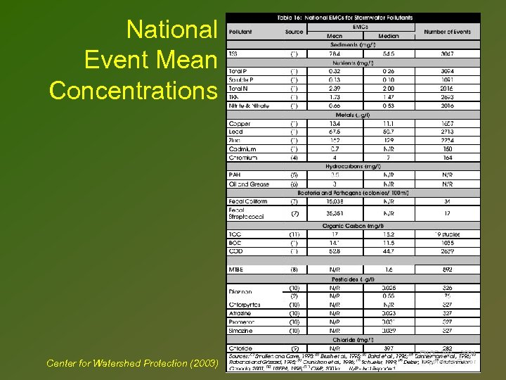 National Event Mean Concentrations Center for Watershed Protection (2003) ENSC 202 – 2004 Impervious