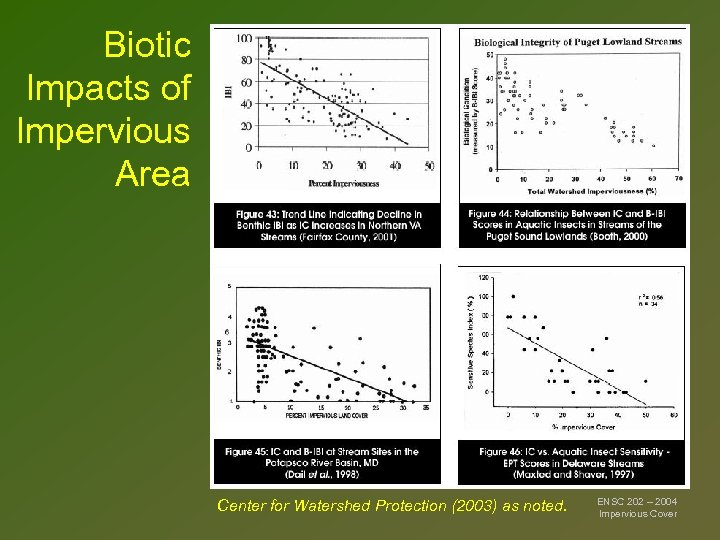 Biotic Impacts of Impervious Area Center for Watershed Protection (2003) as noted. ENSC 202