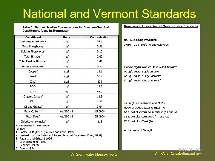 National and Vermont Standards Comparison to selected VT Water Quality Standards No TSS causing