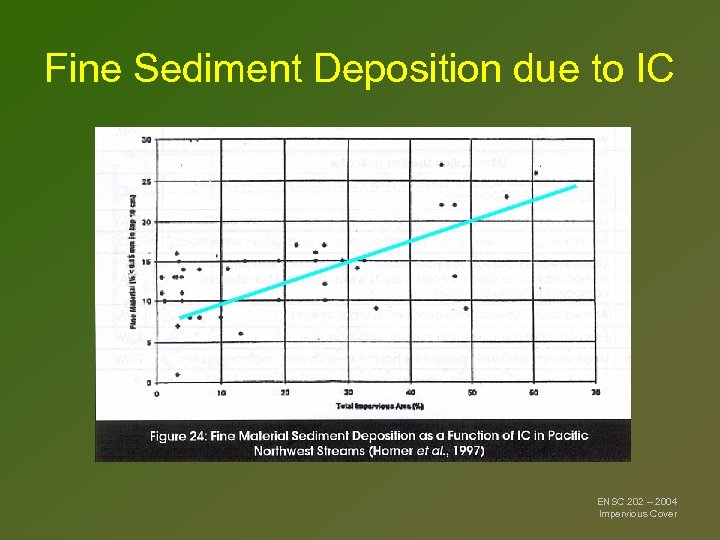Fine Sediment Deposition due to IC ENSC 202 – 2004 Impervious Cover